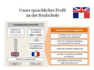 Sprachprofil Realschule JPG